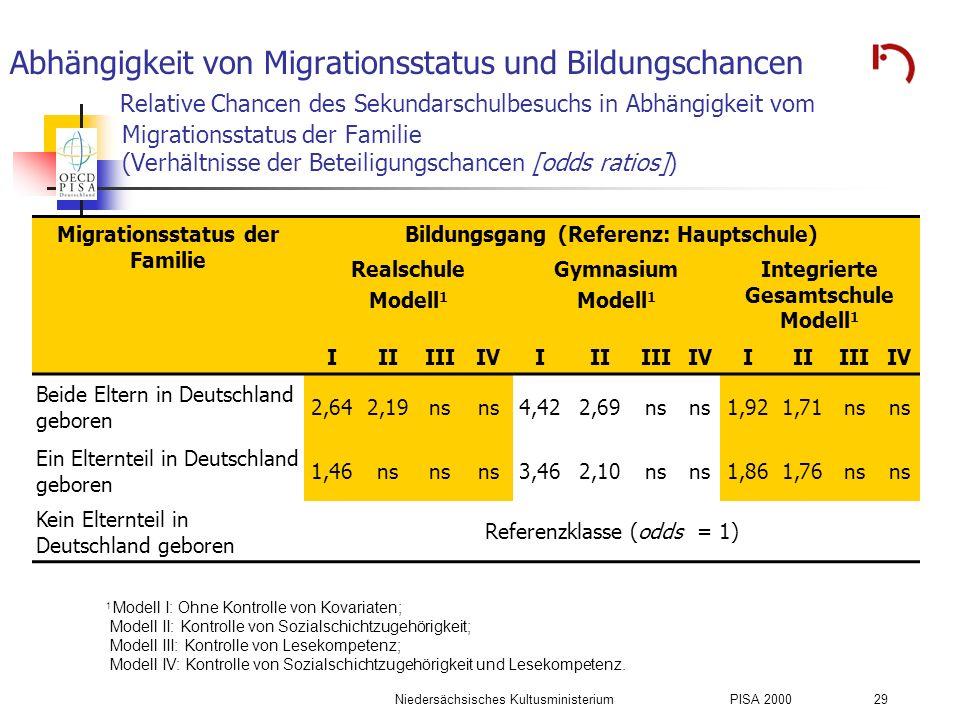 Abhängigkeit von Migrationsstatus und Bildungschancen Relative Chancen des Sekundarschulbesuchs in Abhängigkeit vom Migrationsstatus der Familie (Verhältnisse der Beteiligungschancen [odds ratios])